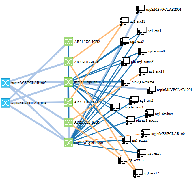 Network Topology Visualization – Example of Using LLDP Neighborships